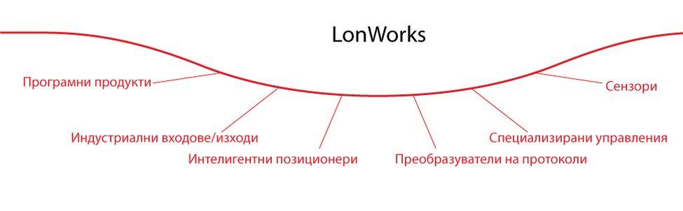lonworks_bg