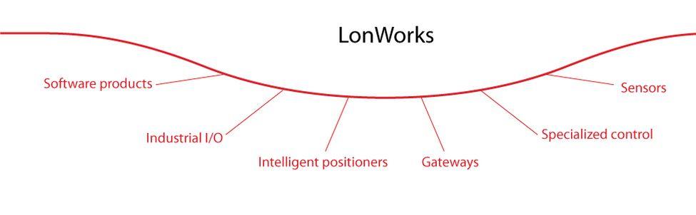 lonworks_en